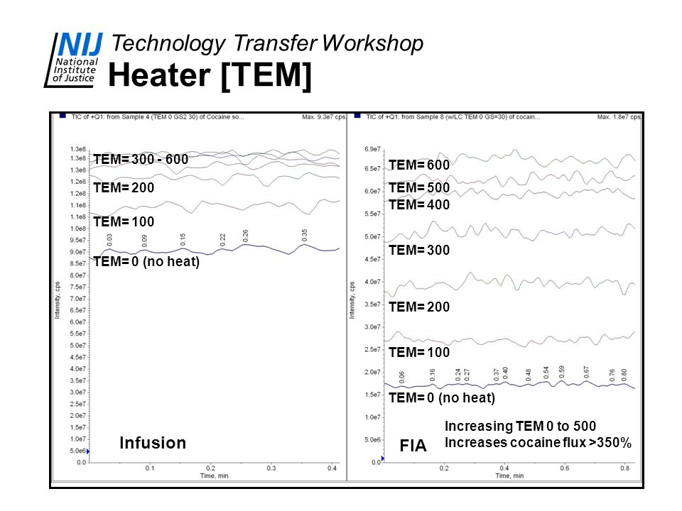 Heater [TEM] Infusion FIA TEM= 300 - 600 TEM= 600 TEM= 200 TEM= 500